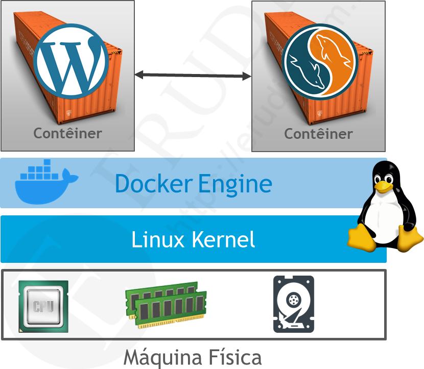 Comunicação Contêineres Docker